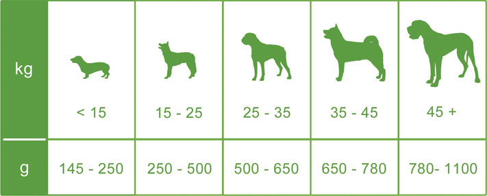 Dr Green Dog Food Feeding Guide